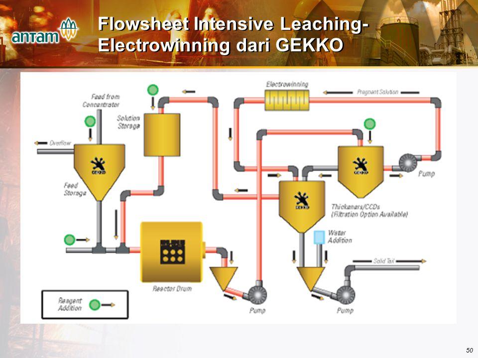 50 Flowsheet Intensive Leaching- Electrowinning dari GEKKO