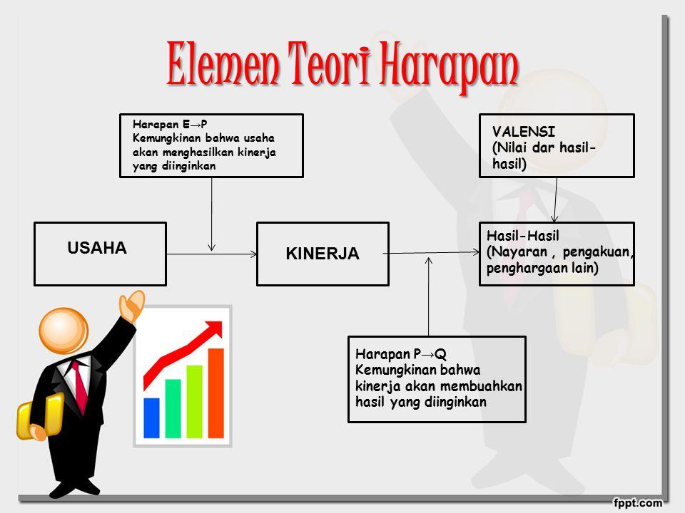 Elemen Teori Harapan USAHA Harapan E → P Kemungkinan bahwa usaha akan menghasilkan kinerja yang diinginkan KINERJA VALENSI (Nilai dar hasil- hasil) Ha