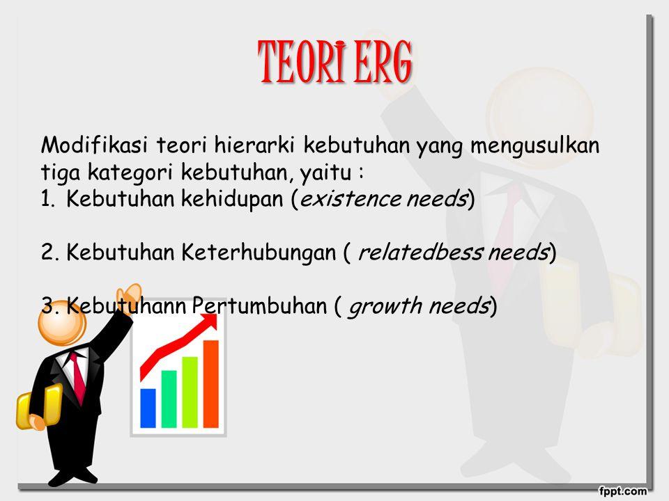 TEORI ERG Modifikasi teori hierarki kebutuhan yang mengusulkan tiga kategori kebutuhan, yaitu : 1.Kebutuhan kehidupan (existence needs) 2.Kebutuhan Ke