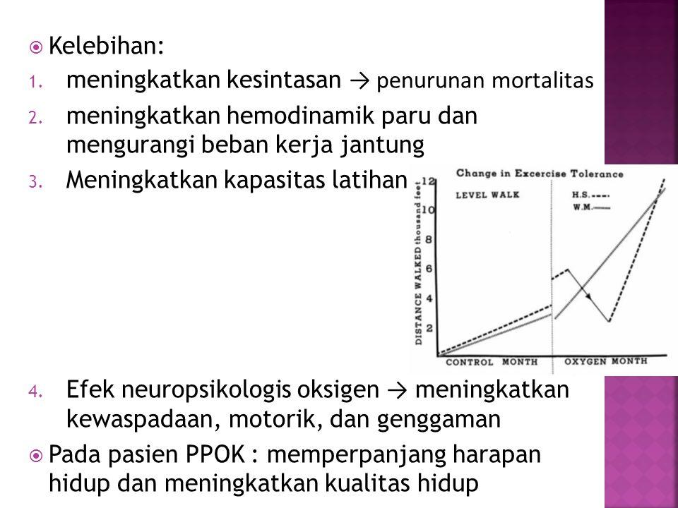  Kelebihan: 1. meningkatkan kesintasan → penurunan mortalitas 2. meningkatkan hemodinamik paru dan mengurangi beban kerja jantung 3. Meningkatkan kap
