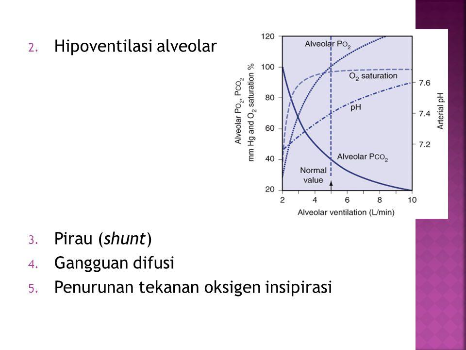 2. Hipoventilasi alveolar 3. Pirau (shunt) 4. Gangguan difusi 5. Penurunan tekanan oksigen insipirasi