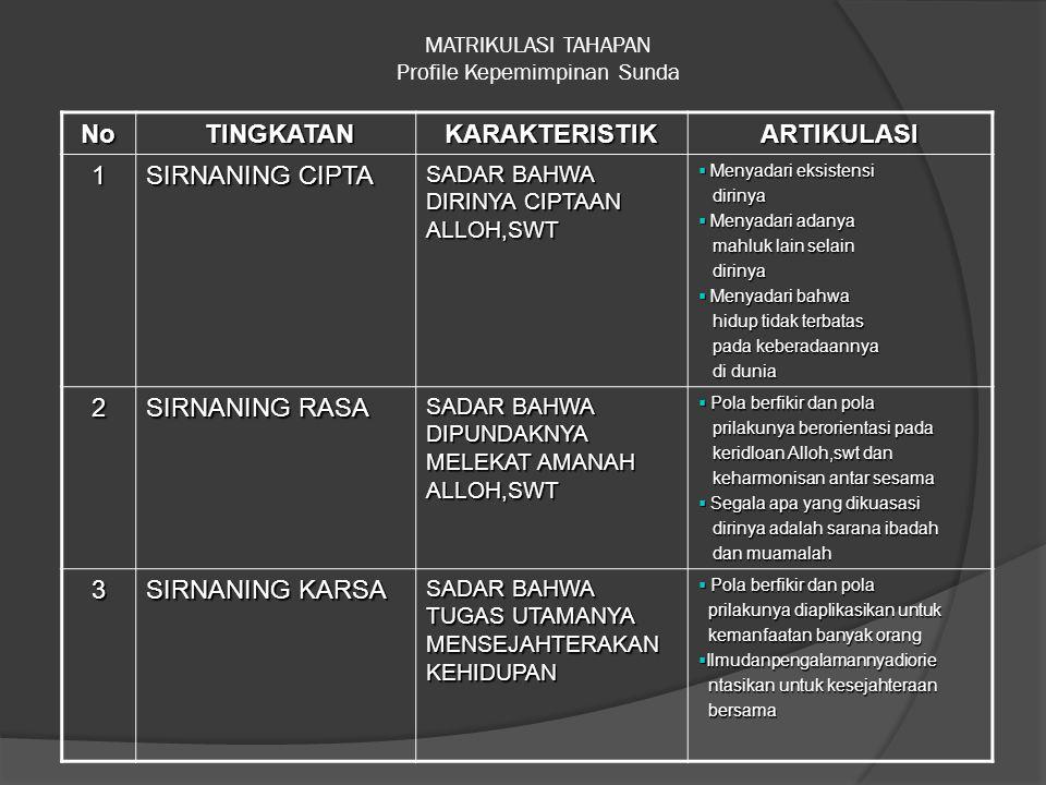 MATRIKULASI TAHAPAN Profile Kepemimpinan Sunda No TINGKATAN TINGKATANKARAKTERISTIKARTIKULASI 1 SIRNANING CIPTA SADAR BAHWA DIRINYA CIPTAAN ALLOH,SWT 