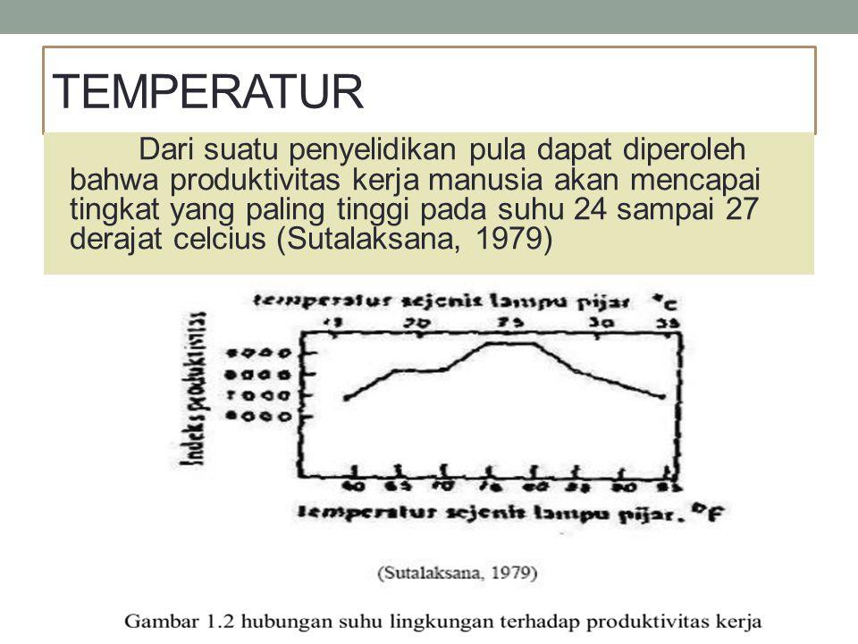 TEMPERATUR Dari suatu penyelidikan pula dapat diperoleh bahwa produktivitas kerja manusia akan mencapai tingkat yang paling tinggi pada suhu 24 sampai