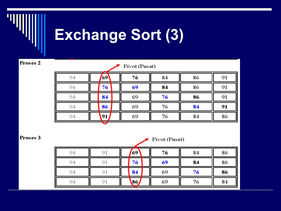 Exchange Sort (3)