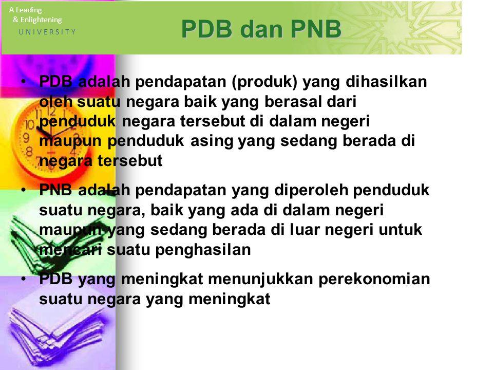 A Leading & Enlightening U N I V E R S I T Y PDB dan PNB PDB adalah pendapatan (produk) yang dihasilkan oleh suatu negara baik yang berasal dari penduduk negara tersebut di dalam negeri maupun penduduk asing yang sedang berada di negara tersebut PNB adalah pendapatan yang diperoleh penduduk suatu negara, baik yang ada di dalam negeri maupun yang sedang berada di luar negeri untuk mencari suatu penghasilan PDB yang meningkat menunjukkan perekonomian suatu negara yang meningkat