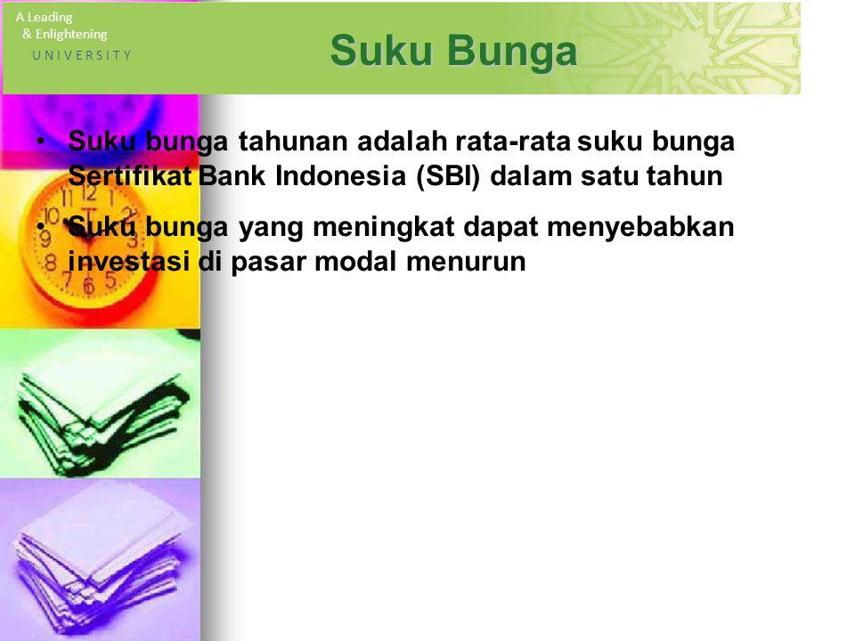 A Leading & Enlightening U N I V E R S I T Y Suku Bunga Suku bunga tahunan adalah rata-rata suku bunga Sertifikat Bank Indonesia (SBI) dalam satu tahun Suku bunga yang meningkat dapat menyebabkan investasi di pasar modal menurun