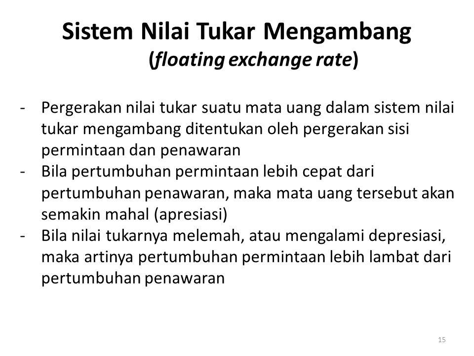 15 Sistem Nilai Tukar Mengambang (floating exchange rate) -Pergerakan nilai tukar suatu mata uang dalam sistem nilai tukar mengambang ditentukan oleh