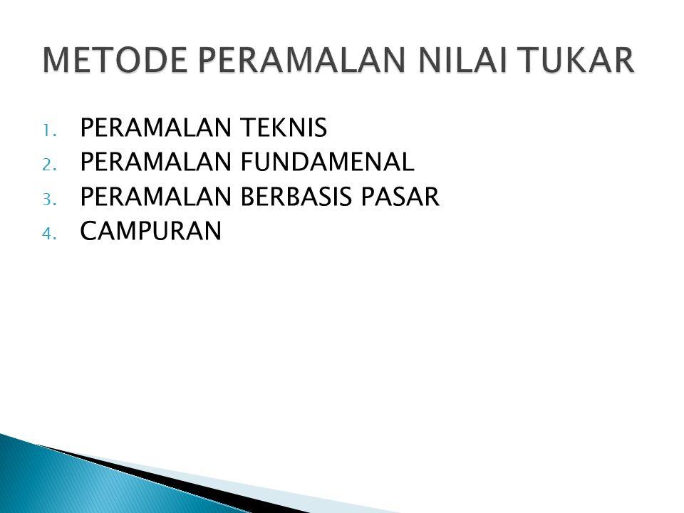 1. PERAMALAN TEKNIS 2. PERAMALAN FUNDAMENAL 3. PERAMALAN BERBASIS PASAR 4. CAMPURAN