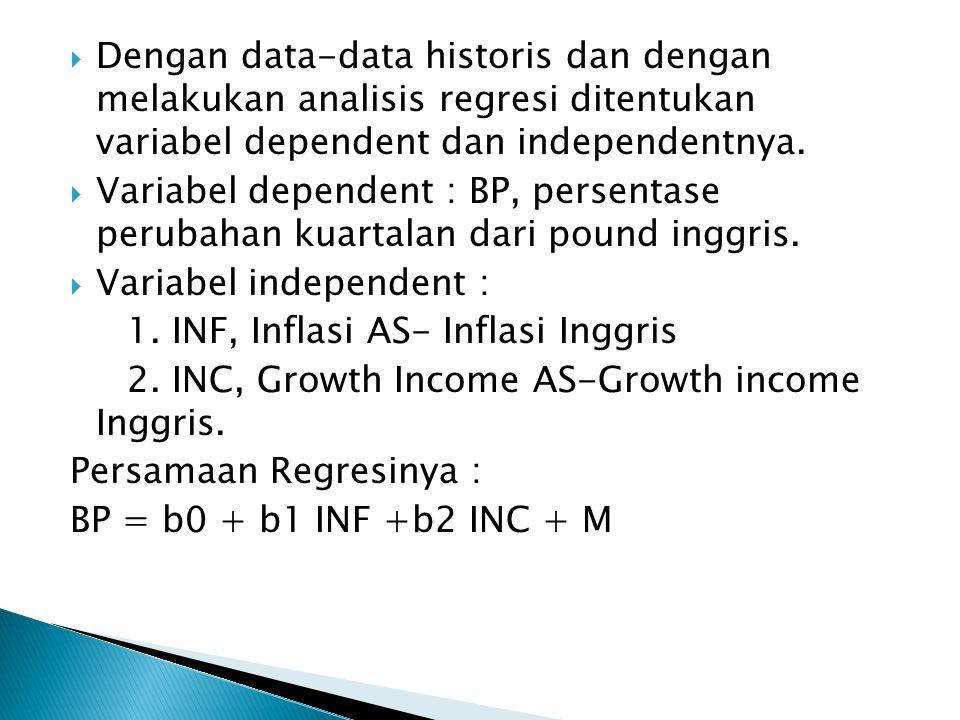  Dengan data-data historis dan dengan melakukan analisis regresi ditentukan variabel dependent dan independentnya.
