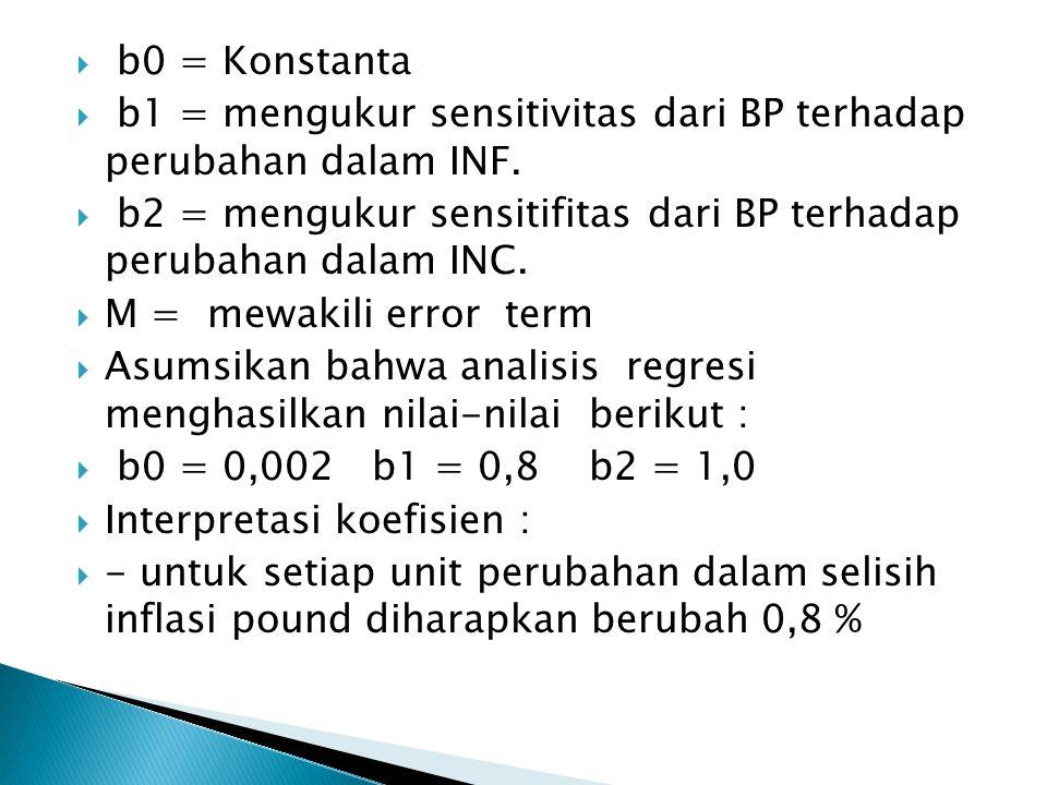  b0 = Konstanta  b1 = mengukur sensitivitas dari BP terhadap perubahan dalam INF.
