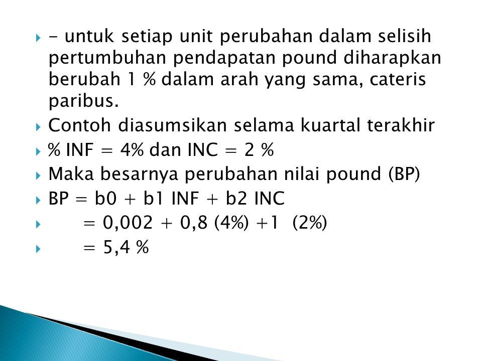  - untuk setiap unit perubahan dalam selisih pertumbuhan pendapatan pound diharapkan berubah 1 % dalam arah yang sama, cateris paribus.