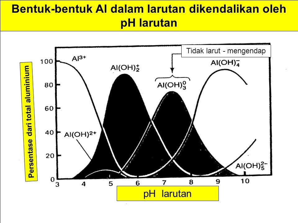 Bentuk-bentuk Al dalam larutan dikendalikan oleh pH larutan pH larutan Persentase dari total aluminium Tidak larut - mengendap