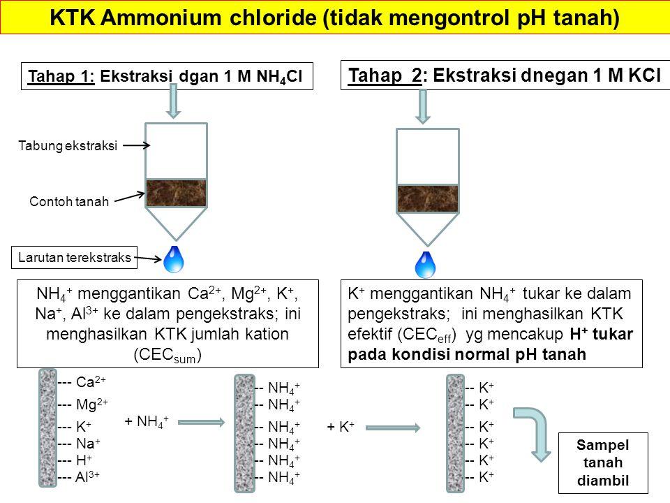 Tahap 1: Ekstraksi dgan 1 M NH 4 Cl NH 4 + menggantikan Ca 2+, Mg 2+, K +, Na +, Al 3+ ke dalam pengekstraks; ini menghasilkan KTK jumlah kation (CEC sum ) --- Ca 2+ --- K + --- Mg 2+ --- Na + --- H + --- Al 3+ + NH 4 + Tahap 2: Ekstraksi dnegan 1 M KCl K + menggantikan NH 4 + tukar ke dalam pengekstraks; ini menghasilkan KTK efektif (CEC eff ) yg mencakup H + tukar pada kondisi normal pH tanah -- NH 4 + + K + -- K + Sampel tanah diambil KTK Ammonium chloride (tidak mengontrol pH tanah) Contoh tanah Tabung ekstraksi Larutan terekstraks