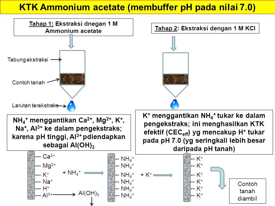 Tahap 1: Ekstraksi dnegan 1 M Ammonium acetate NH 4 + menggantikan Ca 2+, Mg 2+, K +, Na +, Al 3+ ke dalam pengekstraks; karena pH tinggi, Al 3+ pdiendapkan sebagai Al(OH) 3 --- Ca 2+ --- K + --- Mg 2+ --- Na + --- H + --- Al 3+ + NH 4 + Tahap 2: Ekstraksi dengan 1 M KCl K + menggantikan NH 4 + tukar ke dalam pengekstraks; ini menghasilkan KTK efektif (CEC eff ) yg mencakup H + tukar pada pH 7.0 (yg seringkali lebih besar daripada pH tanah) -- NH 4 + + K + -- K + Contoh tanah diambil KTK Ammonium acetate (membuffer pH pada nilai 7.0) Contoh tanah Tabung ekstraksi Larutan terekstraks Al(OH) 3