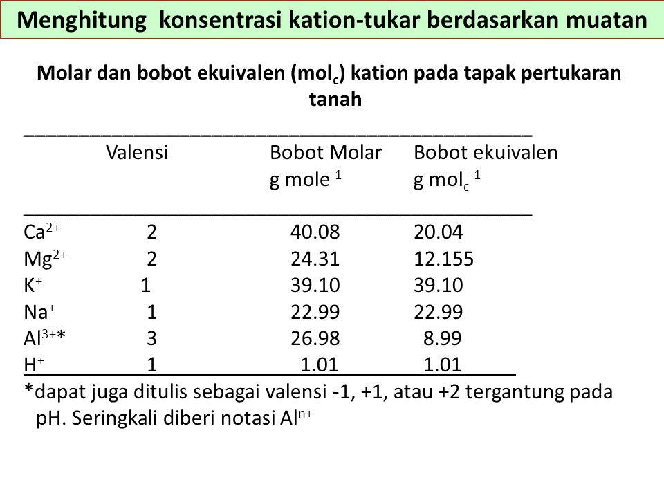 Banyak laboratorium masih melaporkan konsnetrasi tanah dalam satuan ppm, yang sebenarnya adalah mg kg -1 Untuk mengubah ini menjadi satuan-satuan muatan (millimoles muatan per kilogram): Y mmol c kg -1 = (X mg kg -1 )/bobot ekuivalen Untuk mengkonversi menjadi satuan-satuan yg lazim centimoles muatan per kilogram: cmol c kg -1 = (mmol c kg -1 )/10 Misalnya: 300 ppm Ca: Y mmol c kg -1 = [(300 mg kg -1 )/20.04] = 14.7 mmol c kg -1 cmol c kg -1 = (14.7)/10 = 1.47 cmol c kg -1 Menghitung konsentrasi kation-tukar berdasarkan muatan