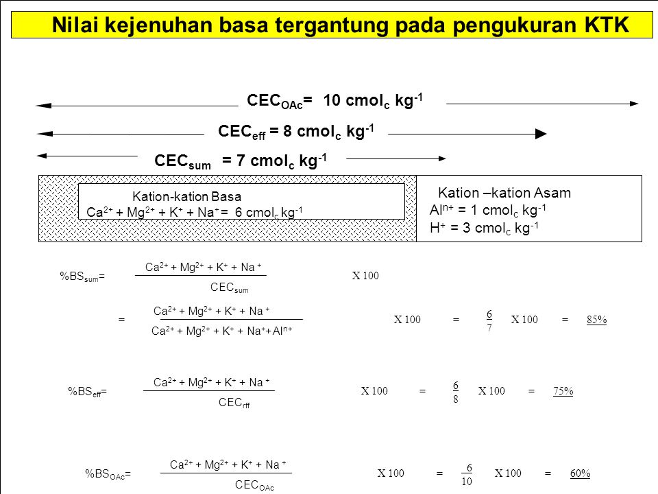 Kation-kation Basa Ca 2+ + Mg 2+ + K + + Na + = 6 cmol c kg -1 Kation –kation Asam Al n+ = 1 cmol c kg -1 H + = 3 cmol c kg -1 CEC eff = 8 cmol c kg -1 CEC OAc = 10 cmol c kg -1 Nilai kejenuhan basa tergantung pada pengukuran KTK CEC sum = 7 cmol c kg -1 %BS sum = __________________________ Ca 2+ + Mg 2+ + K + + Na + CEC sum = Ca 2+ + Mg 2+ + K + + Na + Ca 2+ + Mg 2+ + K + + Na + + Al n+ ________________________ =X 100 6767 =85% %BS eff = Ca 2+ + Mg 2+ + K + + Na + CEC rff ________________________ X 100 6868 =75%= %BS OAc = Ca 2+ + Mg 2+ + K + + Na + CEC OAc ________________________ X 100 6 10 =60%=