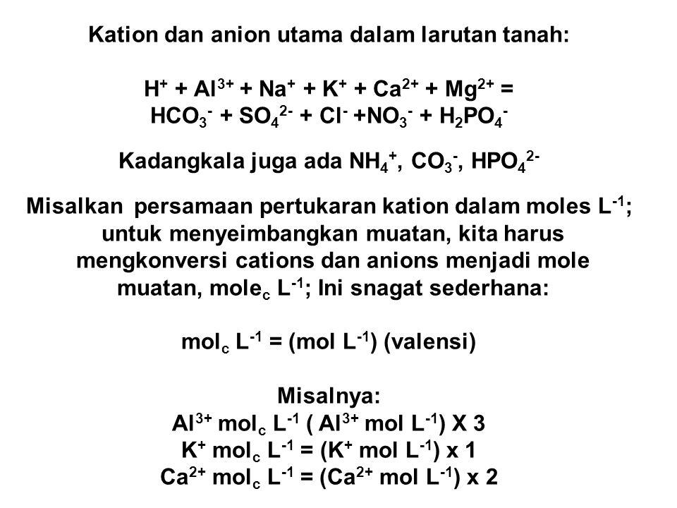 Kation dan anion utama dalam larutan tanah: H + + Al 3+ + Na + + K + + Ca 2+ + Mg 2+ = HCO 3 - + SO 4 2- + Cl - +NO 3 - + H 2 PO 4 - Kadangkala juga ada NH 4 +, CO 3 -, HPO 4 2- Misalkan persamaan pertukaran kation dalam moles L -1 ; untuk menyeimbangkan muatan, kita harus mengkonversi cations dan anions menjadi mole muatan, mole c L -1 ; Ini snagat sederhana: mol c L -1 = (mol L -1 ) (valensi) Misalnya: Al 3+ mol c L -1 ( Al 3+ mol L -1 ) X 3 K + mol c L -1 = (K + mol L -1 ) x 1 Ca 2+ mol c L -1 = (Ca 2+ mol L -1 ) x 2