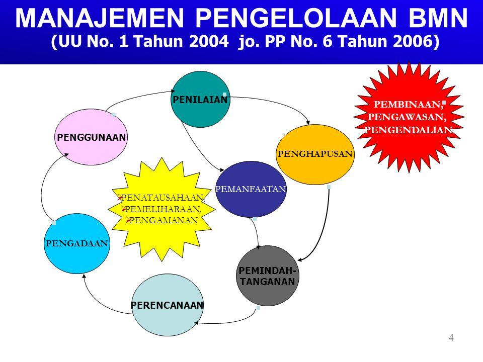 REGULER: o Pengamanan & Pemeliharaan; o Pembinaan, Pengawasan & Pengendalian o Penatausahaan; REGULER: o Pengamanan & Pemeliharaan; o Pembinaan, Pengawasan & Pengendalian o Penatausahaan; INSIDENTIL: o Pemanfaatan – Sewa – Pinjam Pakai – KSP – BGS/BSG o Penilaian INSIDENTIL: o Pemanfaatan – Sewa – Pinjam Pakai – KSP – BGS/BSG o Penilaian o Perencanaan Kebutuhan o Penganggaran o Perencanaan Kebutuhan o Penganggaran Pengguna membuat & menyampaikan kepada Pengelola o PENJUALAN o HIBAH o TUKAR MENUKAR o PMN Pendaftaran o LELANG o TGR(PIUTANG) SIKLUS PENGELOLAAN BMN/D PENGHAPUSAN (ADMINISTRASI) PEMINDAHTANGANAN PEMUSNAHAN Pengadaan