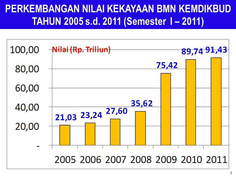 PERKEMBANGAN NILAI KEKAYAAN BMN KEMDIKBUD TAHUN 2005 s.d. 2011 (Semester I – 2011) 8