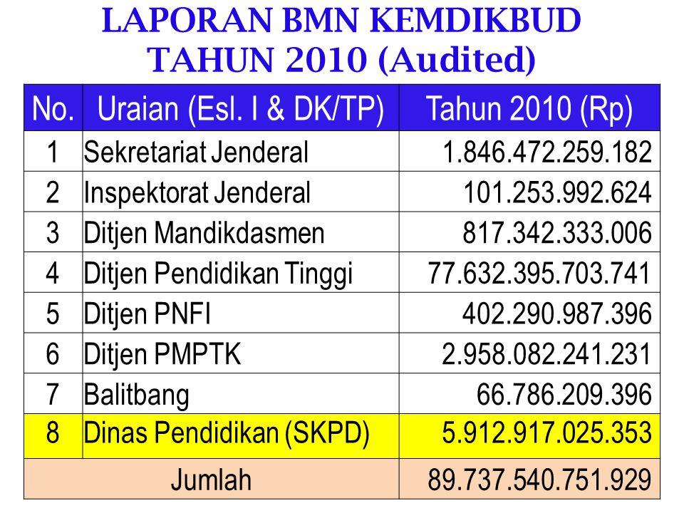 LAPORAN BMN KEMDIKBUD Semester I Tahun 2011 (9 Unit Utama) No.Uraian (Esl.