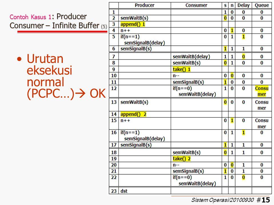 #16 Contoh Kasus 1 : Producer Consumer – Infinite Buffer (6) Urutan eksekusi (PPPCCC…)  OK Sistem Operasi/20100930