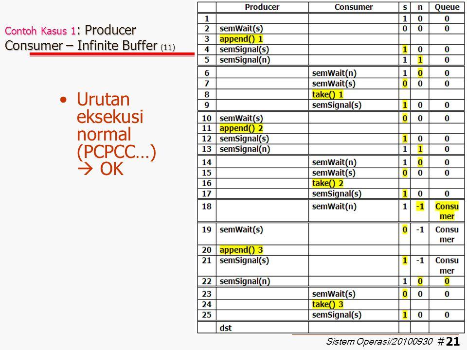 #22 Contoh Kasus 1 : Producer Consumer – Infinite Buffer (12) Apa yang terjadi jika terjadi salah ketik program, sehingga urutan semSignal pada producer terbalik ??.