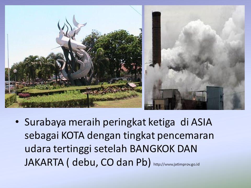 Surabaya meraih peringkat ketiga di ASIA sebagai KOTA dengan tingkat pencemaran udara tertinggi setelah BANGKOK DAN JAKARTA ( debu, CO dan Pb) http://