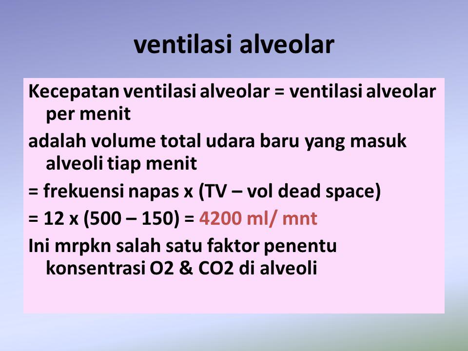 ventilasi alveolar Kecepatan ventilasi alveolar = ventilasi alveolar per menit adalah volume total udara baru yang masuk alveoli tiap menit = frekuens