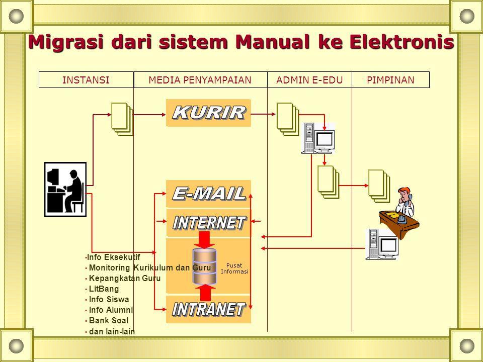 DINAS BADAN LEMBAGA KECAMATAN Kota Padang Propinsi Nation-wide IP Backbone Kota Kab SLTP-N SLTP-2 SLTP-1 Dinas Lembaga Badan Kantor Walikota Model Jar