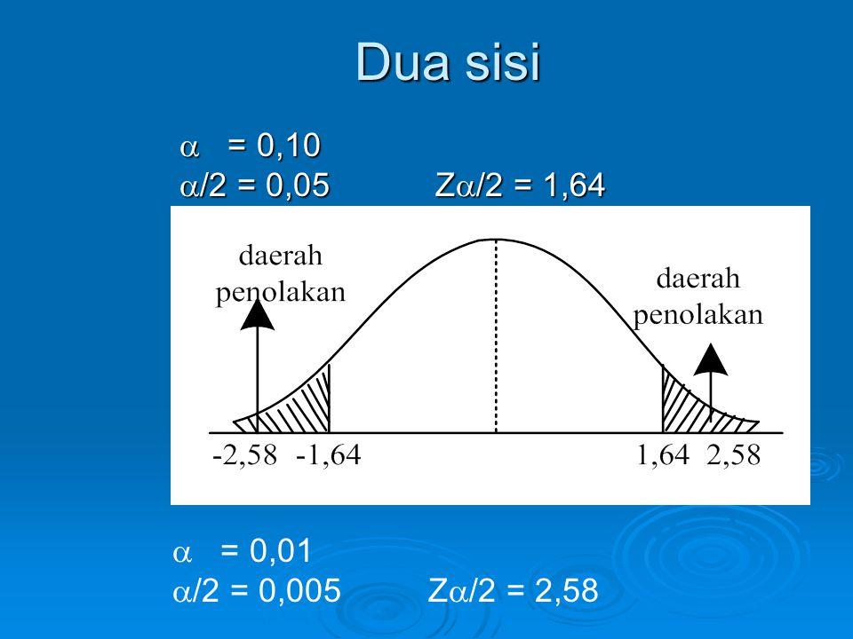Dua sisi  = 0,10  /2 = 0,05 Z  /2 = 1,64  = 0,01  /2 = 0,005Z  /2 = 2,58