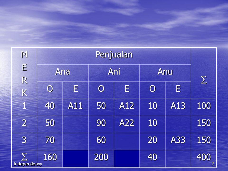 8 Masing masing nilai A 11 hingga A 33 adalah sbb: