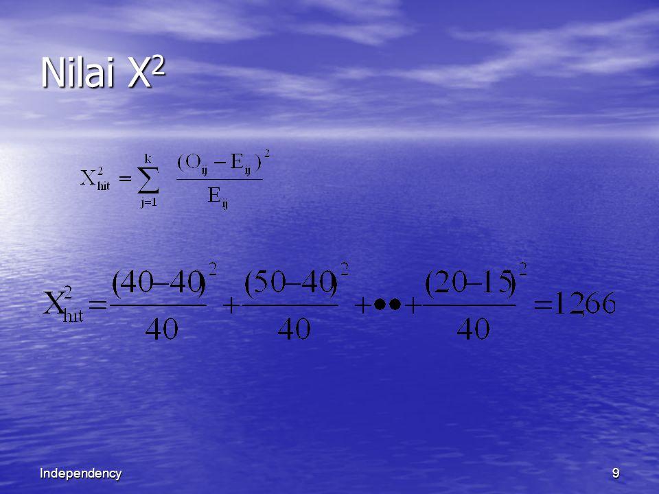 Independency10 Nilai X 2 dari tabel dengan db=0,025 (r-1) (c-1) sebesar 9,48 Tolak Ho  tab (  = 0,025.