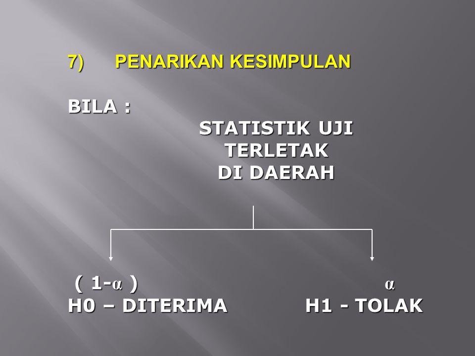 7)PENARIKAN KESIMPULAN BILA : STATISTIK UJI TERLETAK DI DAERAH ( 1- α ) α ( 1- α ) α H0 – DITERIMA H1 - TOLAK