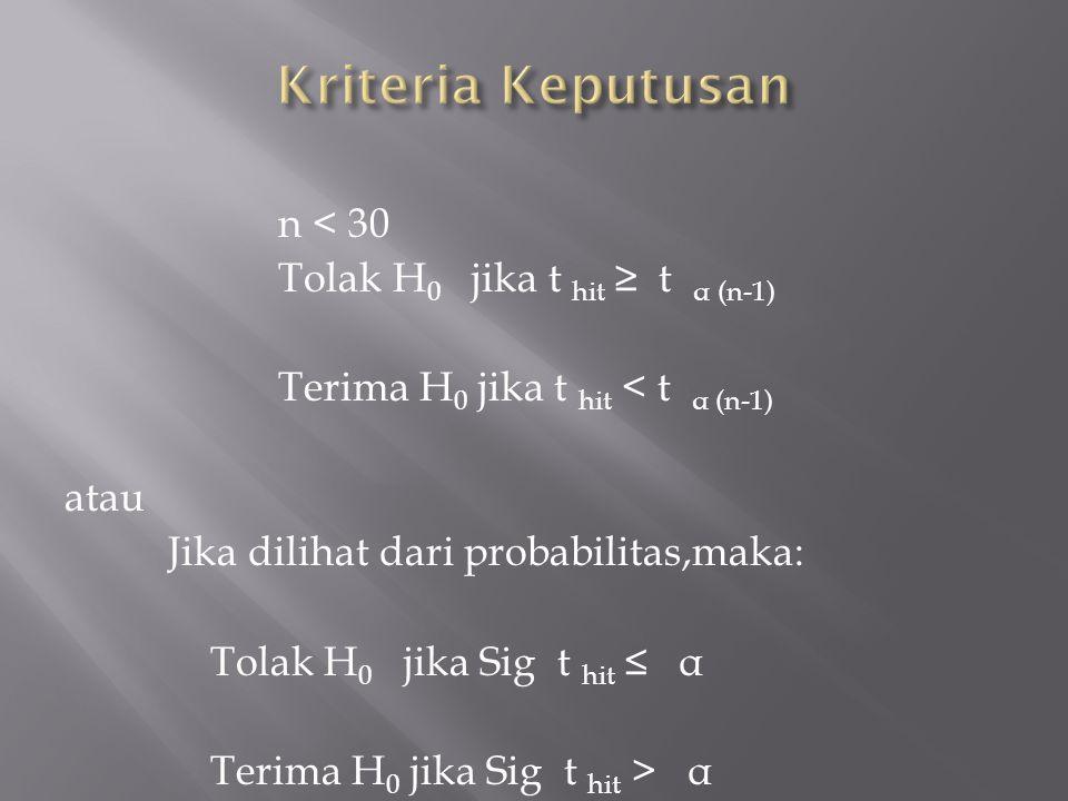n < 30 Tolak H 0 jika t hit ≥ t α (n-1) Terima H 0 jika t hit < t α (n-1) atau Jika dilihat dari probabilitas,maka: Tolak H 0 jika Sig t hit ≤ α Terima H 0 jika Sig t hit > α