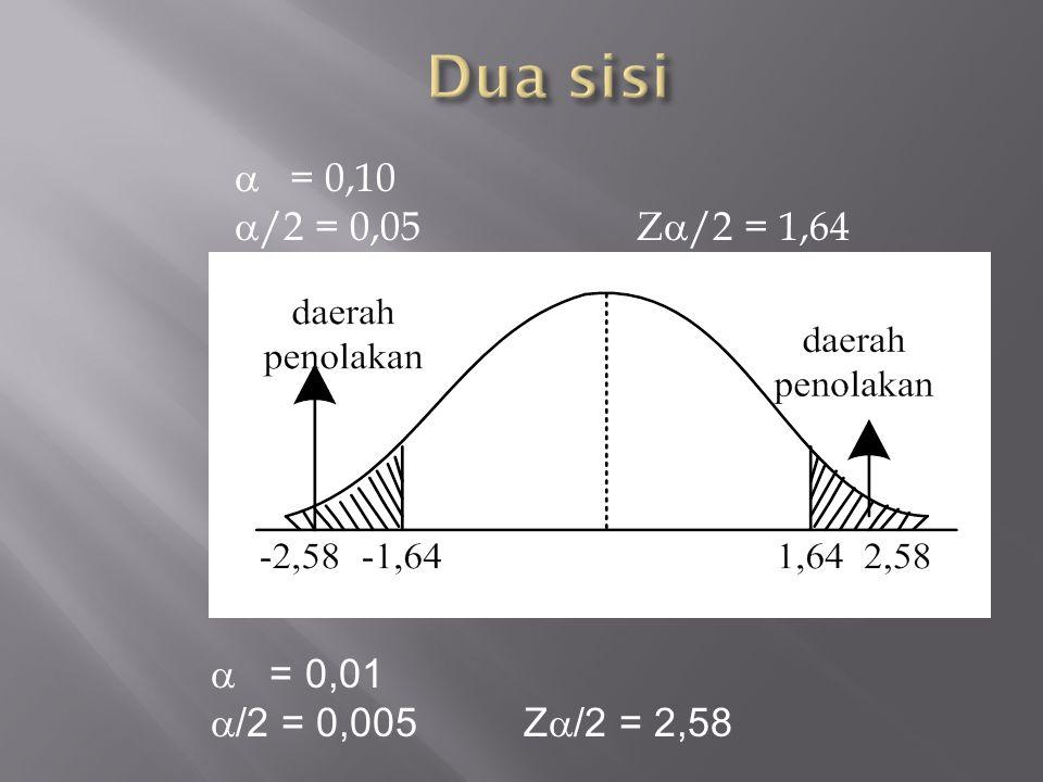  = 0,10  /2 = 0,05 Z  /2 = 1,64  = 0,01  /2 = 0,005Z  /2 = 2,58