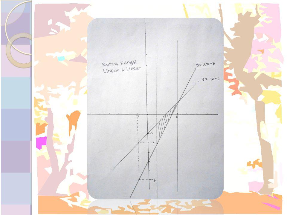 Gambarlah luas daerah yang dibatasi oleh 2 kurva (linear dan kuadrat)