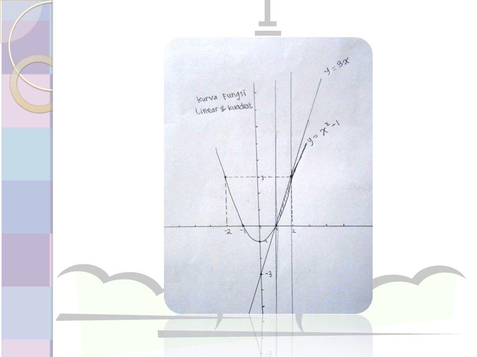 Gambarlah luas daerah yang dibatasi oleh kurva (kuadrat dan kuadrat)
