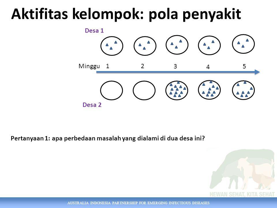 AUSTRALIA INDONESIA PARTNERSHIP FOR EMERGING INFECTIOUS DISEASES Pertanyaan 1: apa perbedaan masalah yang dialami di dua desa ini.