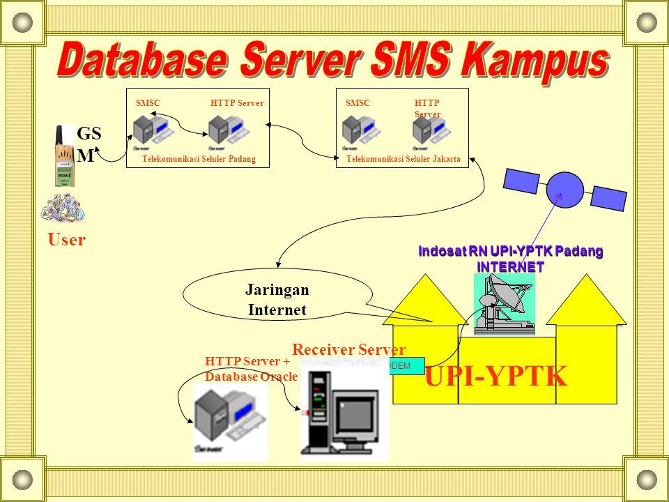 HTTP ServerSMSC Telekomunikasi Seluler Padang HTTP Server + Database Oracle GS M UPI-YPTK Indosat RN UPI-YPTK Padang INTERNET Receiver Server MODEM Jaringan Internet User HTTP Server SMSC Telekomunikasi Seluler Jakarta