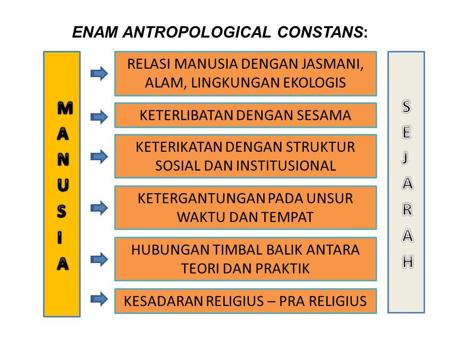 ENAM ANTROPOLOGICAL CONSTANS: RELASI MANUSIA DENGAN JASMANI, ALAM, LINGKUNGAN EKOLOGIS KETERLIBATAN DENGAN SESAMA KETERIKATAN DENGAN STRUKTUR SOSIAL DAN INSTITUSIONAL KETERGANTUNGAN PADA UNSUR WAKTU DAN TEMPAT HUBUNGAN TIMBAL BALIK ANTARA TEORI DAN PRAKTIK KESADARAN RELIGIUS – PRA RELIGIUS