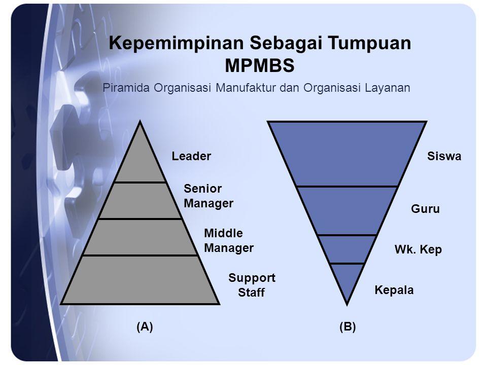 Piramida Organisasi Manufaktur dan Organisasi Layanan Leader Senior Manager Middle Manager Support Staff Kepala Wk.