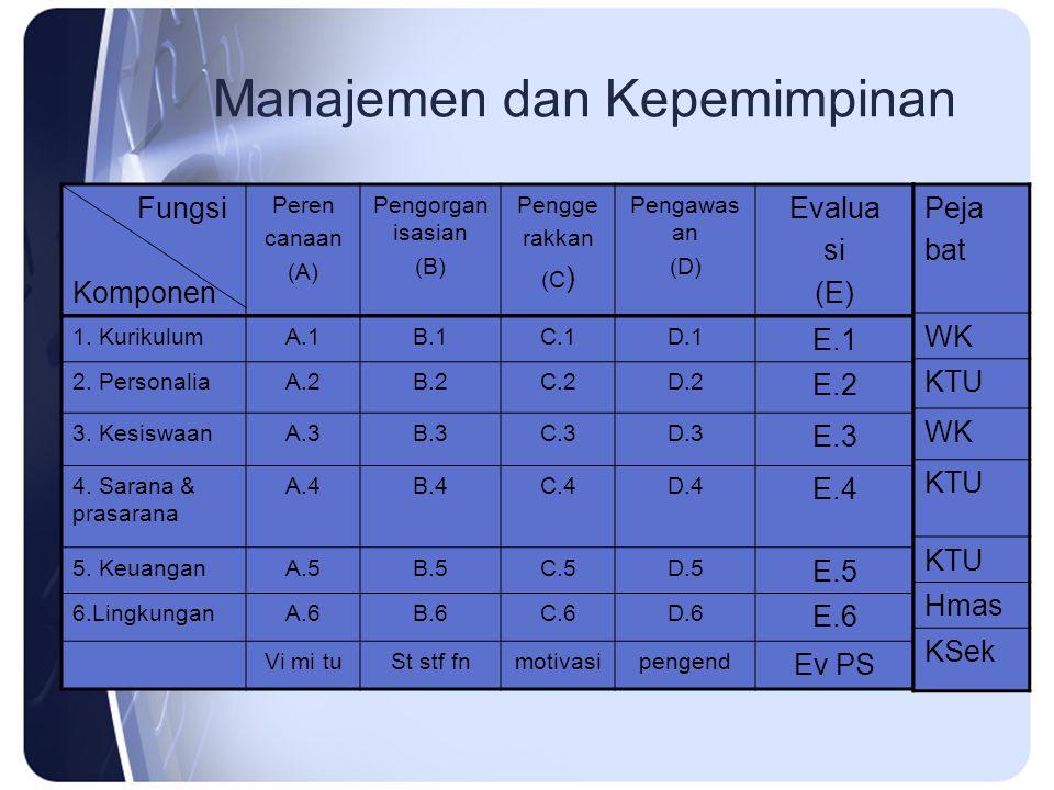 Manajemen dan Kepemimpinan 1.KurikulumA.1B.1C.1D.1 E.1 2.
