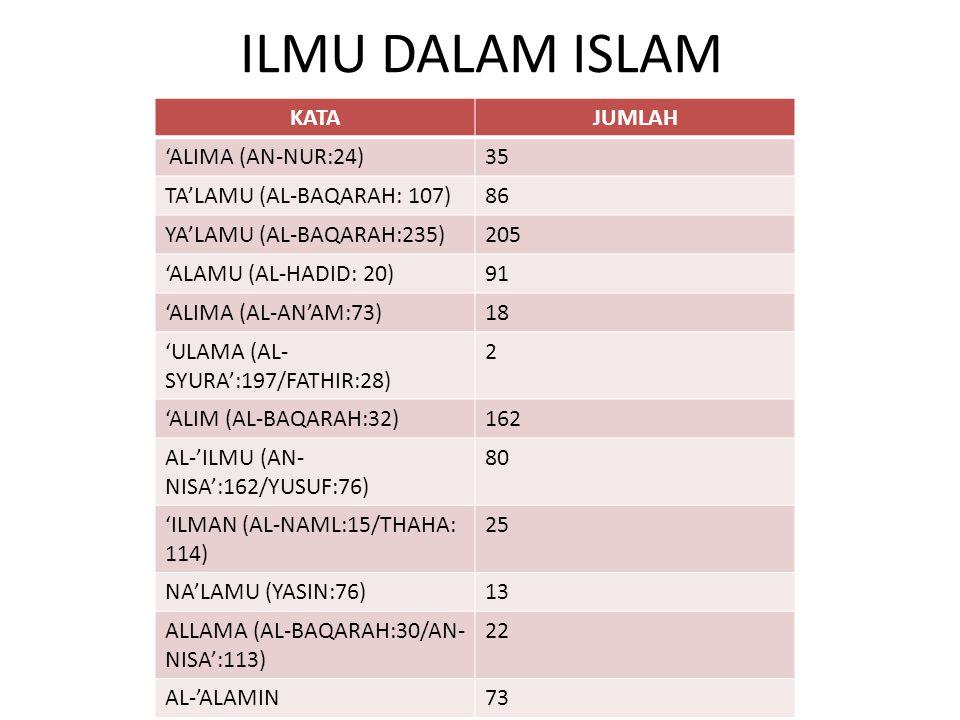 ILMU DALAM ISLAM KATAJUMLAH 'ALIMA (AN-NUR:24)35 TA'LAMU (AL-BAQARAH: 107)86 YA'LAMU (AL-BAQARAH:235)205 'ALAMU (AL-HADID: 20)91 'ALIMA (AL-AN'AM:73)1