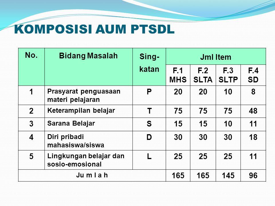 PENGOLAHAN HASIL Hasil pengerjaan AUM PTSDL harus segera diolah untuk selanjutnya dipergunakan dalam pelayanan BK kepada Mhs./Siswa ybs.