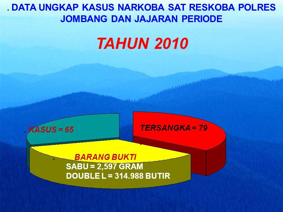 DATA KASUS NARKOBA TAHUN 2009 DIBANDING TAHUN 2010 KASUS 2009 = 44 2010 = 65. TERSANGKA 2009 = 60 2010 = 79. BARANG BUKTI 2009 2010 GANJA = 1,60 GR, 1