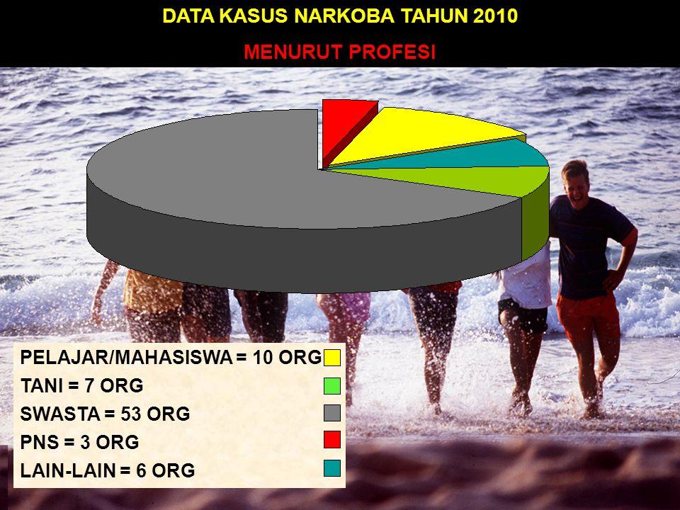 KONSUMEN = 9 ORG PENGEDAR = 70 ORG DATA KASUS NARKOBA TAHUN 2010 MENURUT TERSANGKA