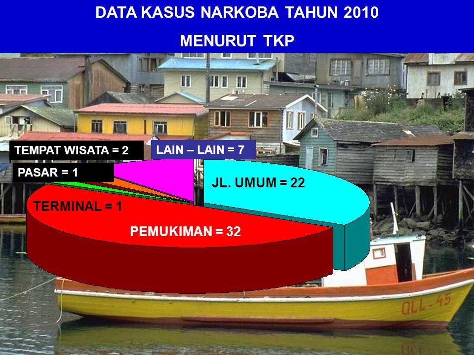 PELAJAR/MAHASISWA = 10 ORG TANI = 7 ORG SWASTA = 53 ORG PNS = 3 ORG LAIN-LAIN = 6 ORG DATA KASUS NARKOBA TAHUN 2010 MENURUT PROFESI
