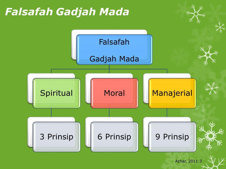 Falsafah Gadjah Mada Falsafah Gadjah Mada Spiritual3 PrinsipMoral6 PrinsipManajerial9 Prinsip