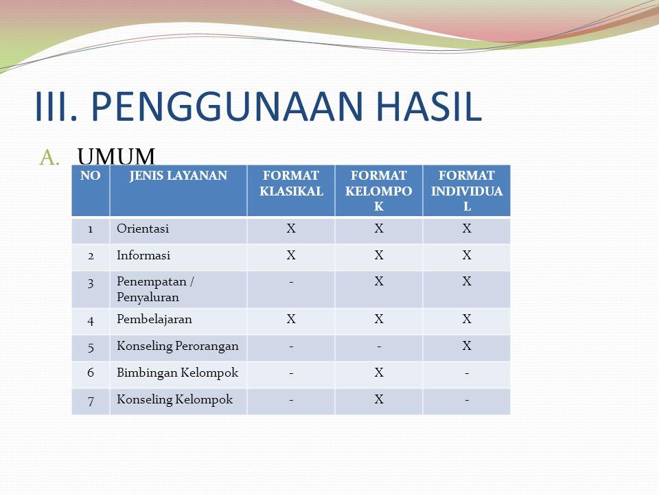 III. PENGGUNAAN HASIL A. UMUM NOJENIS LAYANANFORMAT KLASIKAL FORMAT KELOMPO K FORMAT INDIVIDUA L 1OrientasiXXX 2InformasiXXX 3Penempatan / Penyaluran