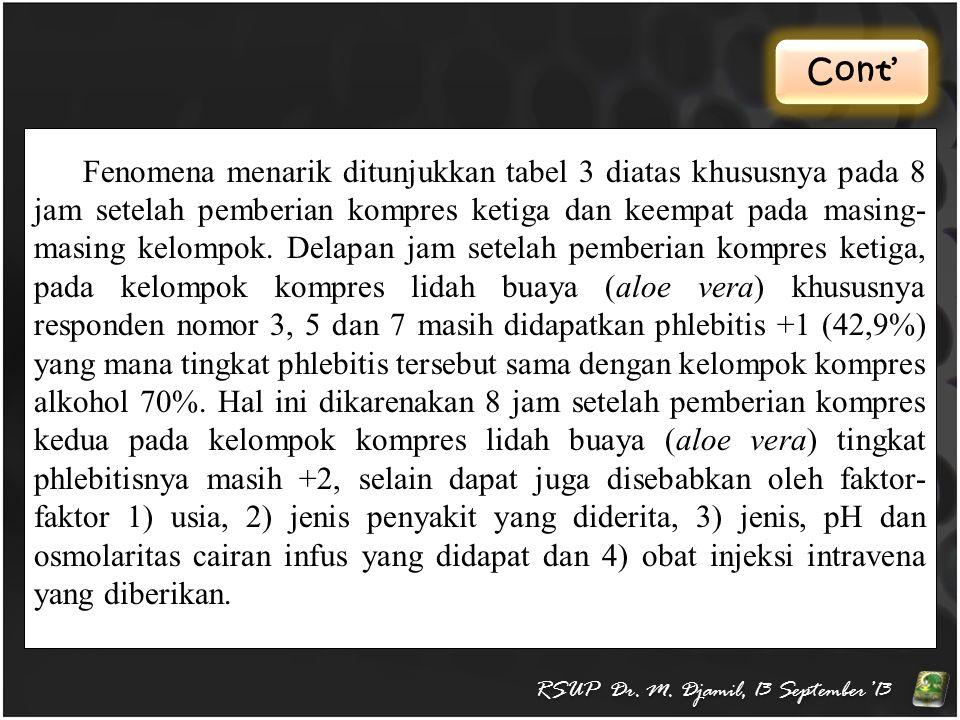 Cont' RSUP Dr. M. Djamil, 13 September'13 Fenomena menarik ditunjukkan tabel 3 diatas khususnya pada 8 jam setelah pemberian kompres ketiga dan keempa